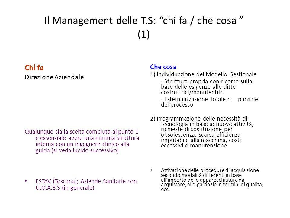 Il Management delle T.S: chi fa / che cosa (1)