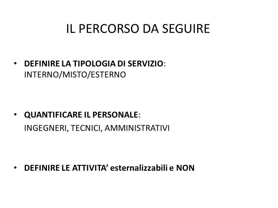 IL PERCORSO DA SEGUIRE DEFINIRE LA TIPOLOGIA DI SERVIZIO: INTERNO/MISTO/ESTERNO. QUANTIFICARE IL PERSONALE: