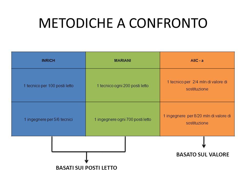 METODICHE A CONFRONTO BASATO SUL VALORE BASATI SUI POSTI LETTO