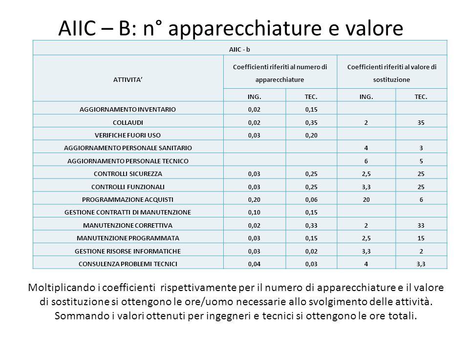 AIIC – B: n° apparecchiature e valore