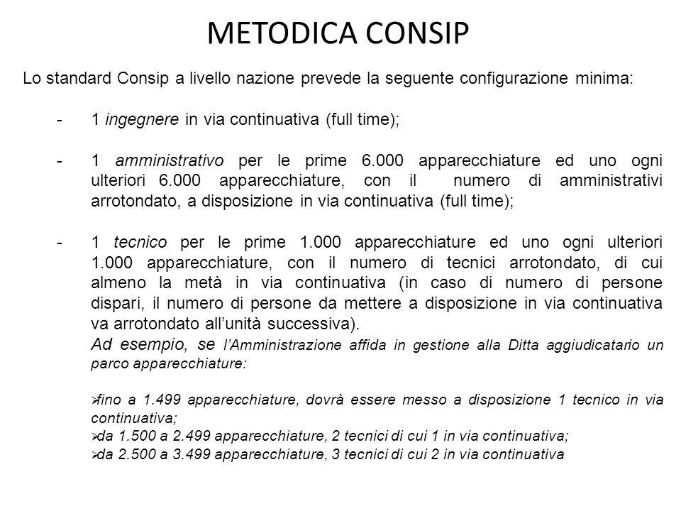 METODICA CONSIP Lo standard Consip a livello nazione prevede la seguente configurazione minima: 1 ingegnere in via continuativa (full time);