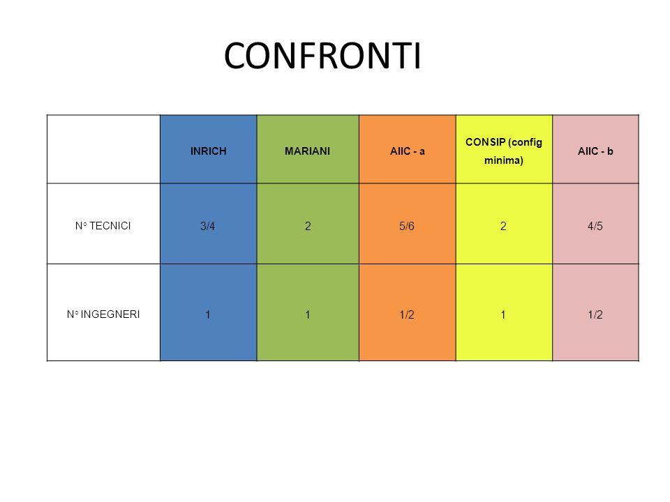CONSIP (config minima)
