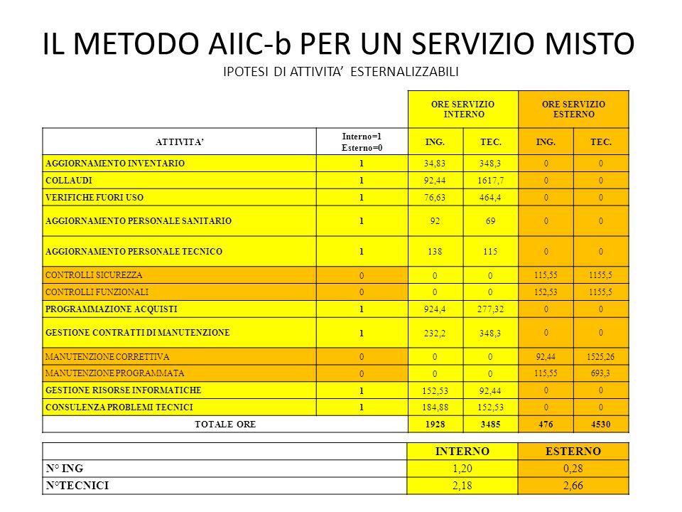 IL METODO AIIC-b PER UN SERVIZIO MISTO