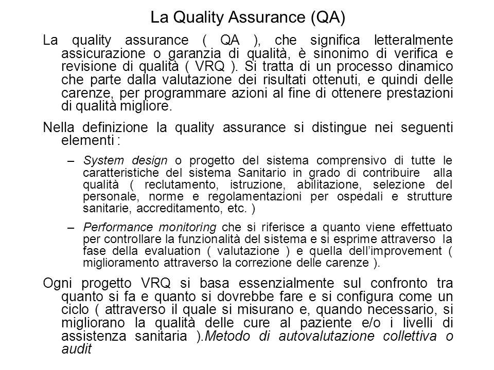 La Quality Assurance (QA)