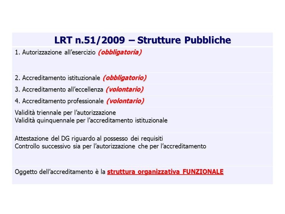 LRT n.51/2009 – Strutture Pubbliche