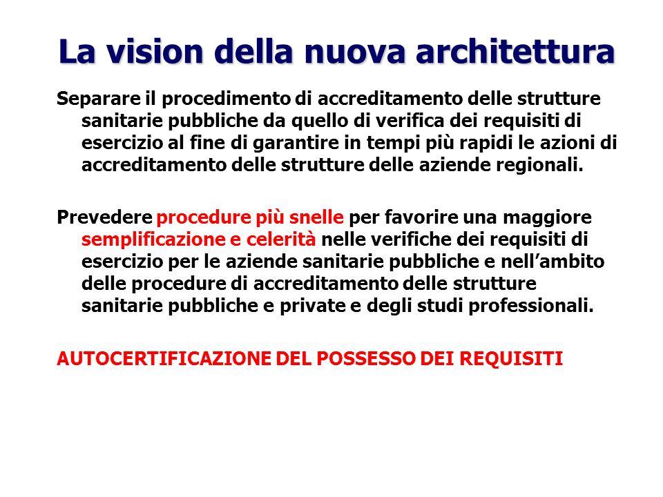 La vision della nuova architettura