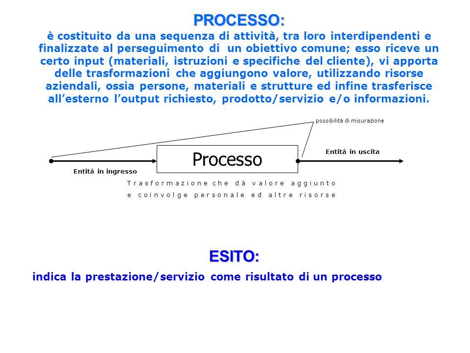 Processo PROCESSO: ESITO: