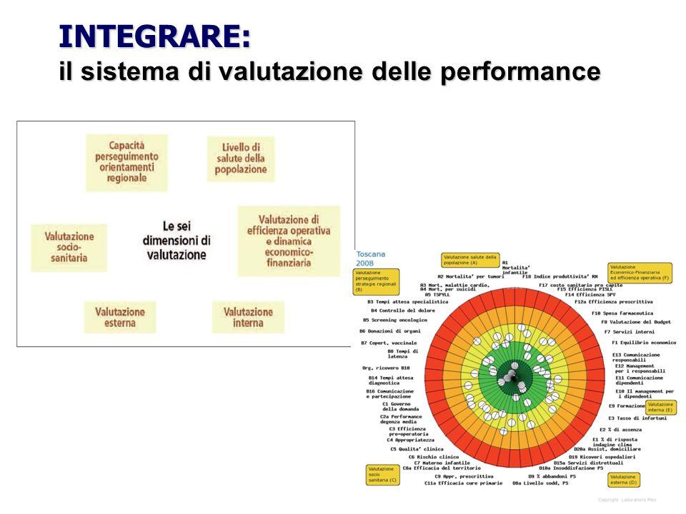 INTEGRARE: il sistema di valutazione delle performance