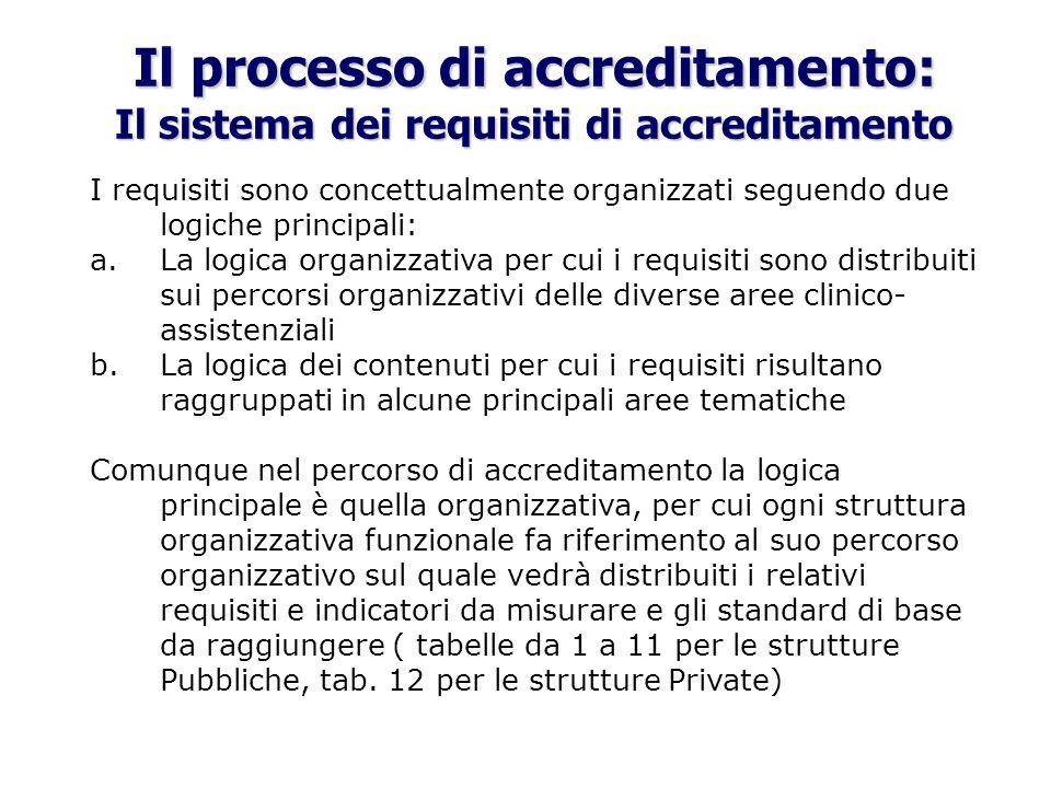 Il processo di accreditamento: Il sistema dei requisiti di accreditamento