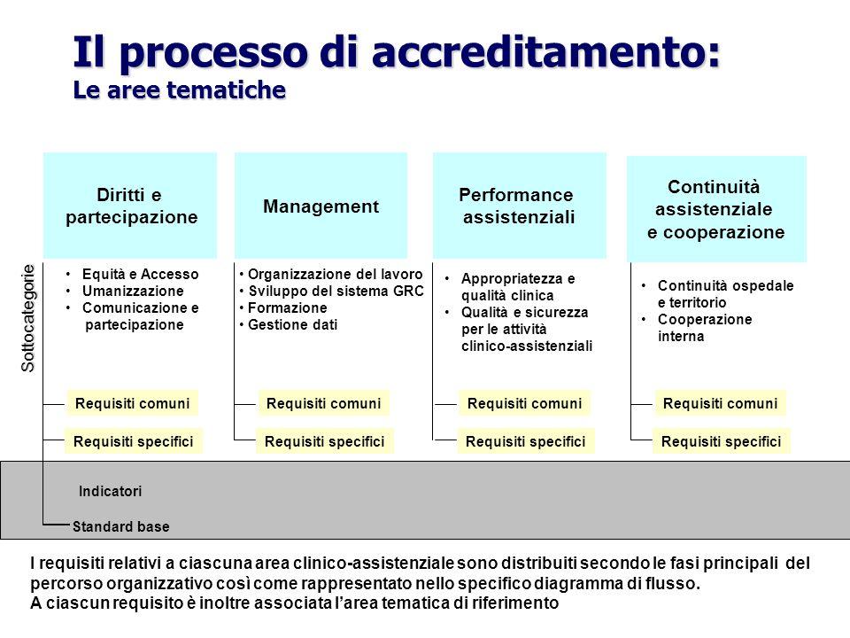 Il processo di accreditamento: Le aree tematiche