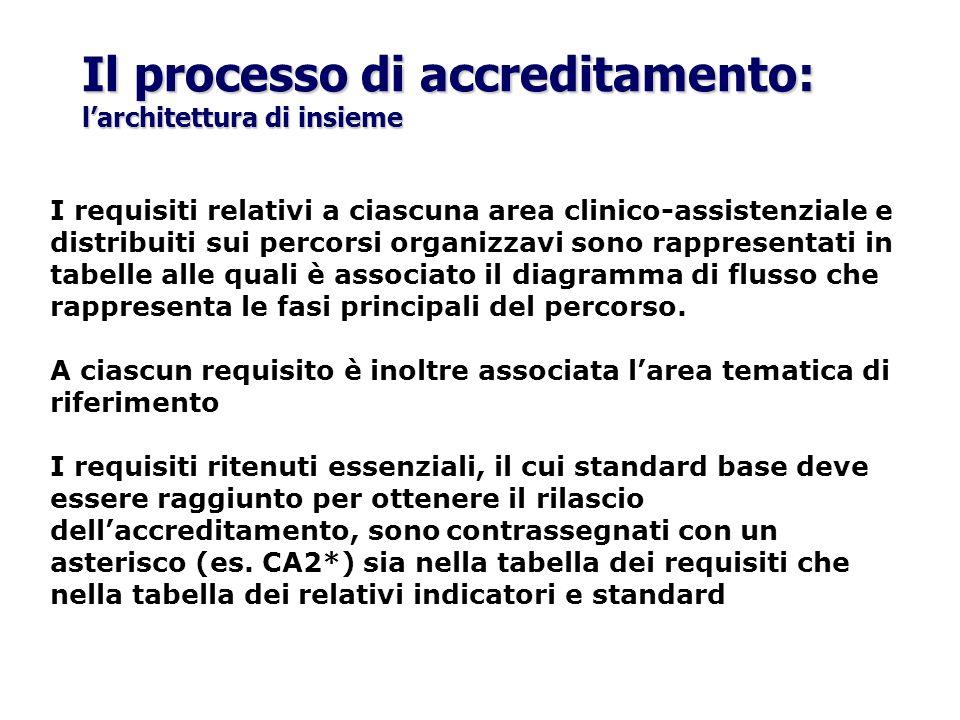 Il processo di accreditamento: l'architettura di insieme