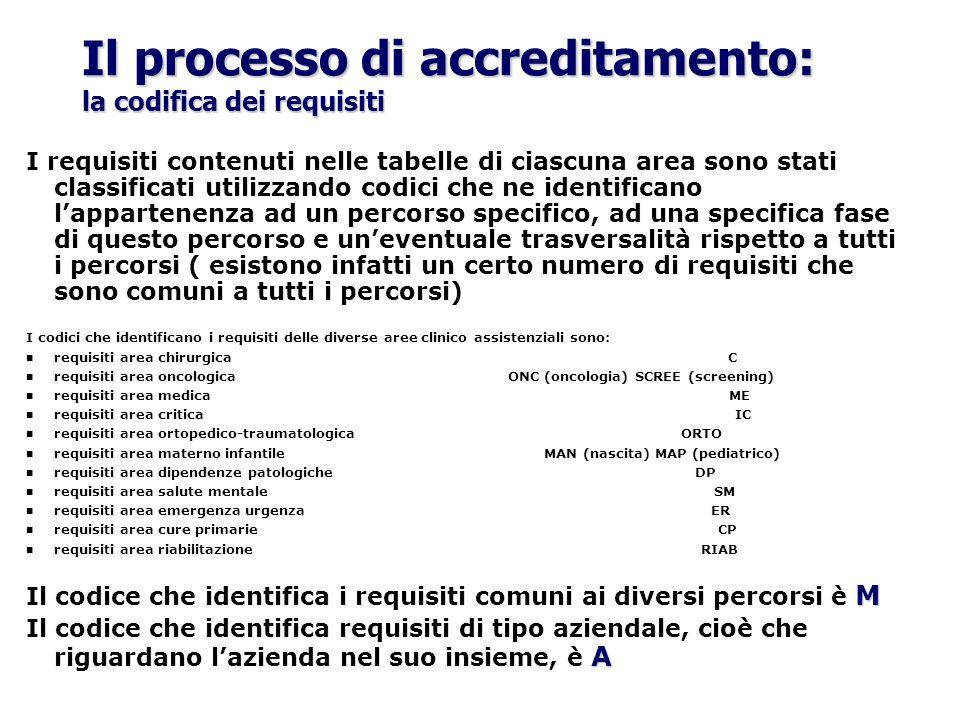 Il processo di accreditamento: la codifica dei requisiti