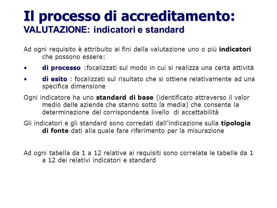Il processo di accreditamento: VALUTAZIONE: indicatori e standard