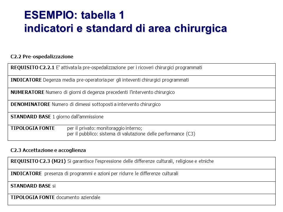 ESEMPIO: tabella 1 indicatori e standard di area chirurgica