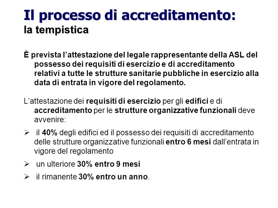 Il processo di accreditamento: la tempistica