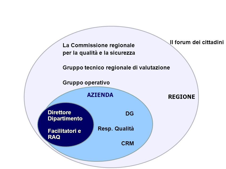 Il forum dei cittadini La Commissione regionale. per la qualità e la sicurezza. Gruppo tecnico regionale di valutazione.