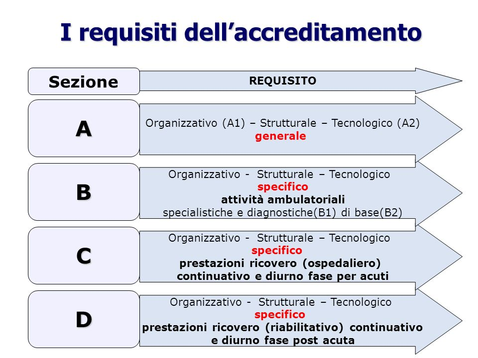 I requisiti dell'accreditamento