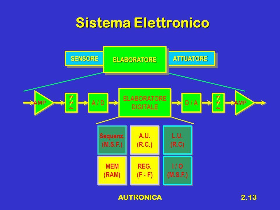 Sistema Elettronico ~ ~ ELABORATORE SENSORE ATTUATORE