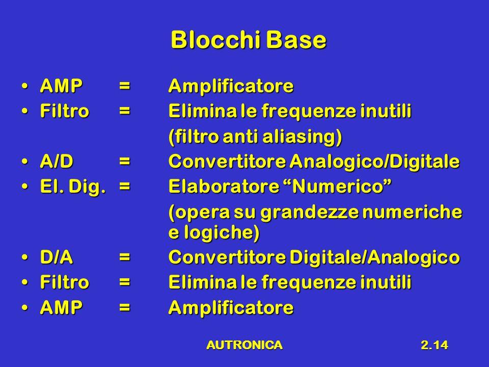 Blocchi Base AMP = Amplificatore Filtro = Elimina le frequenze inutili