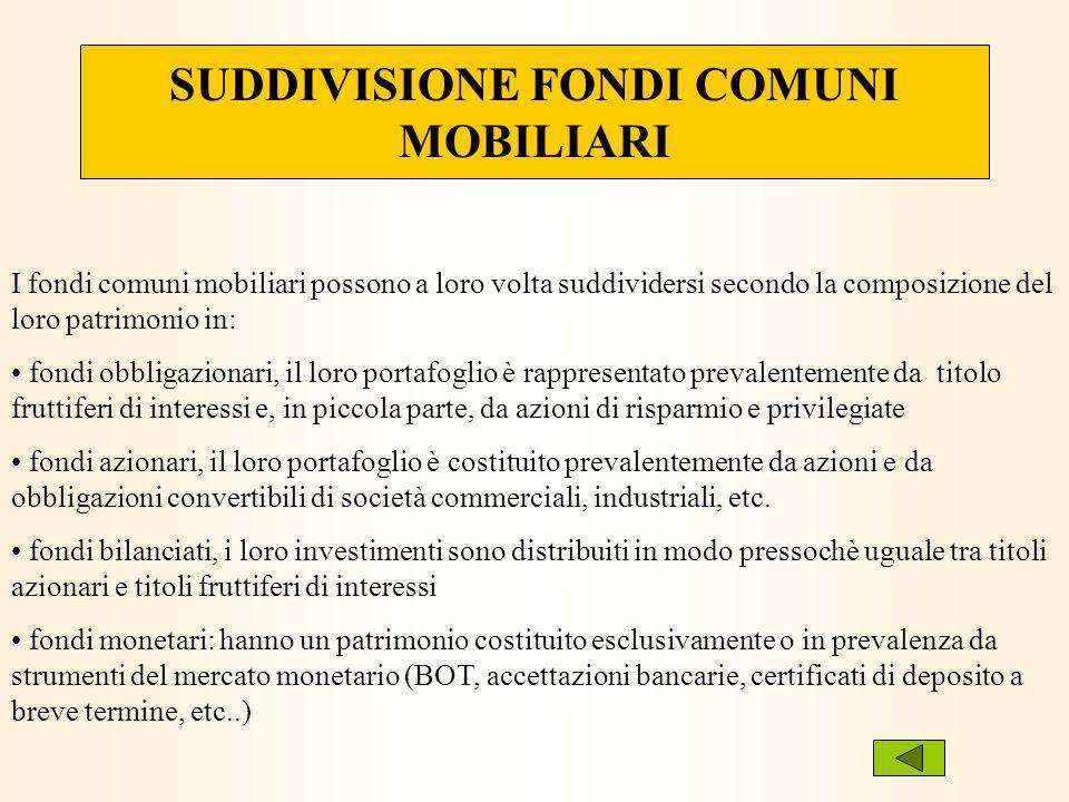 SUDDIVISIONE FONDI COMUNI MOBILIARI