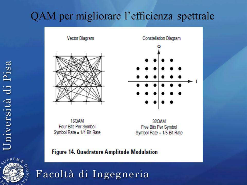 QAM per migliorare l'efficienza spettrale