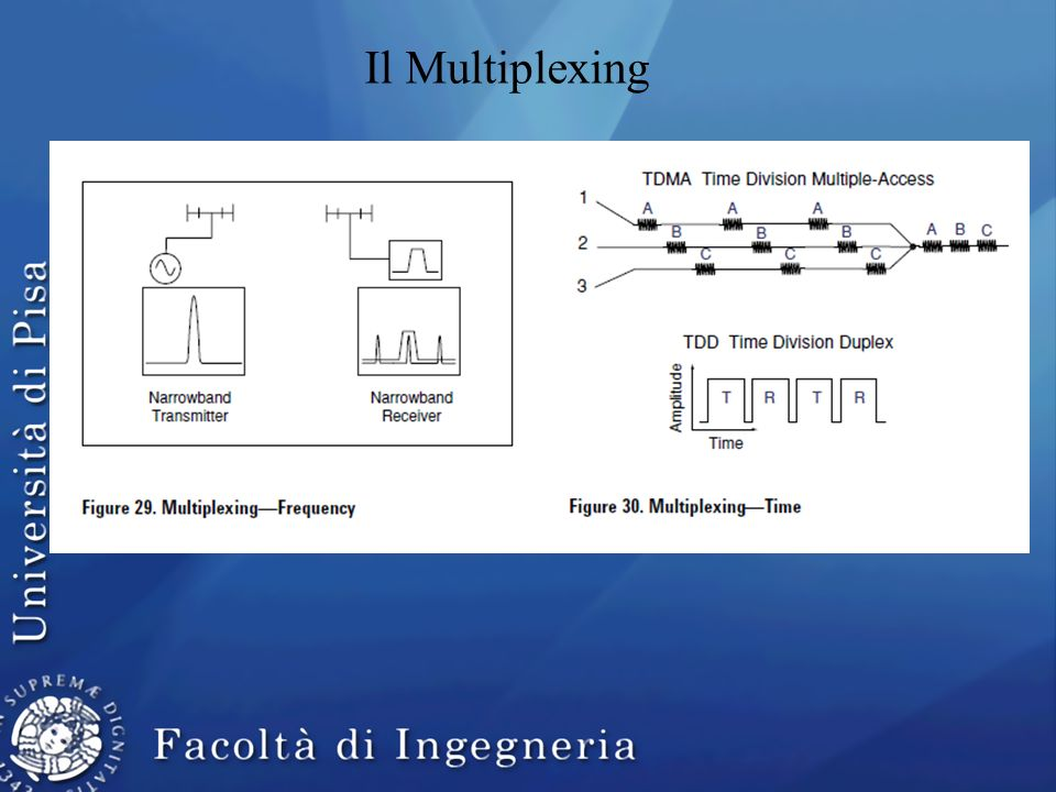 Il Multiplexing