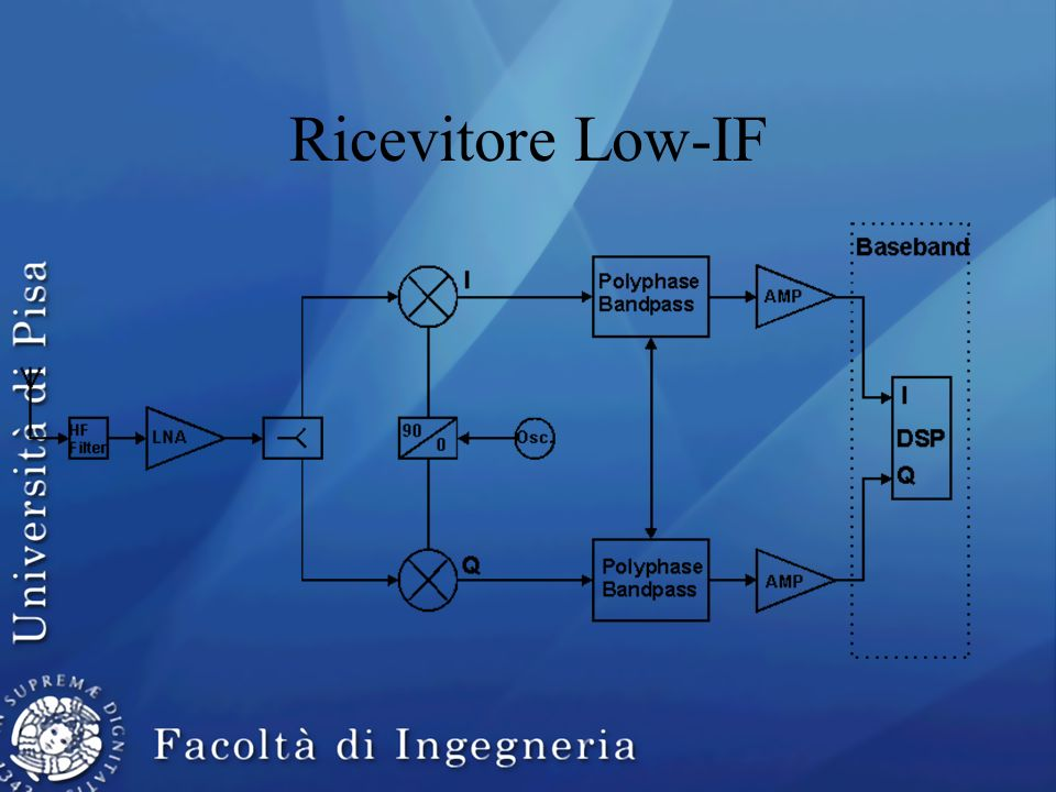 Ricevitore Low-IF