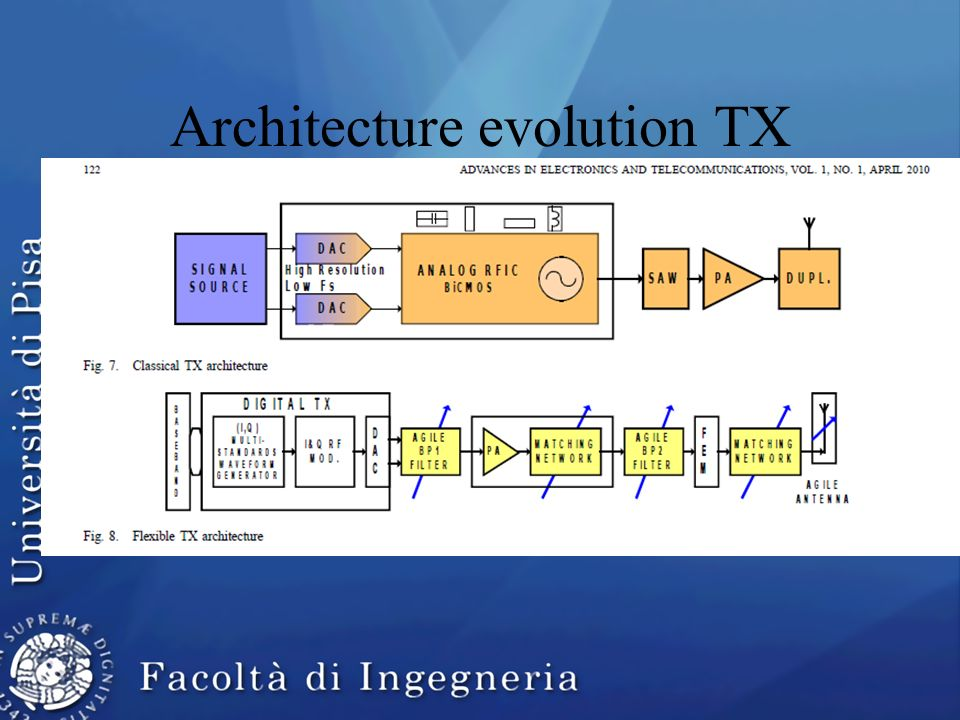 Architecture evolution TX