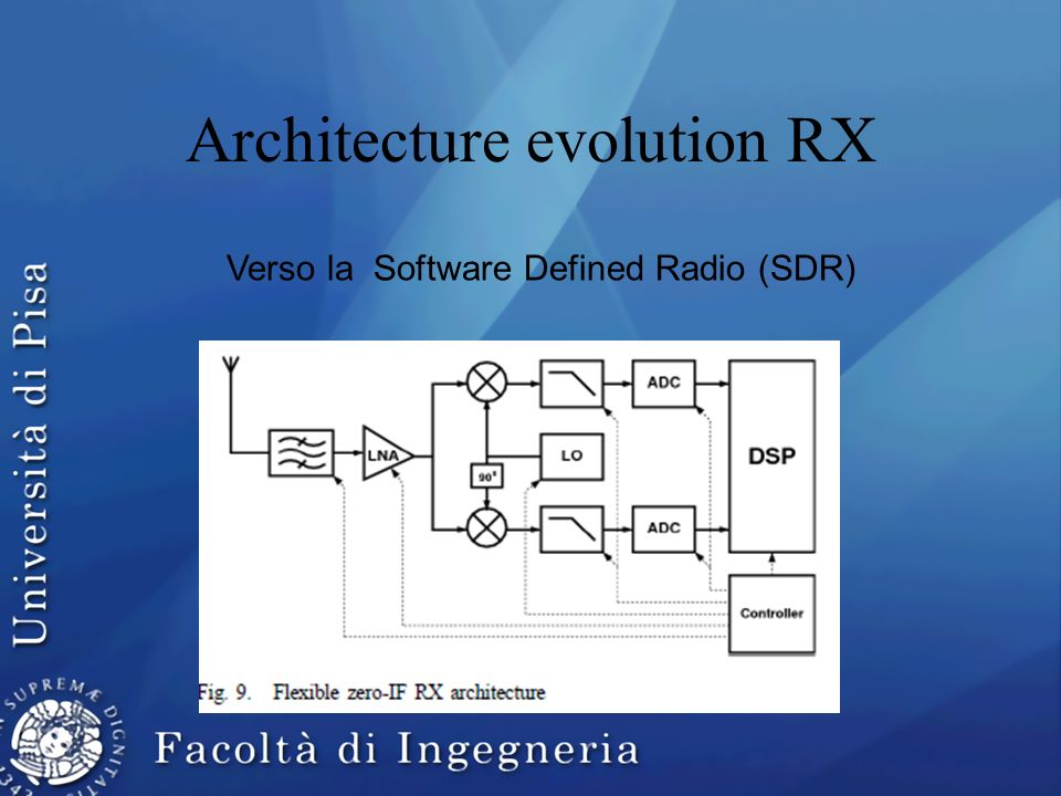 Architecture evolution RX