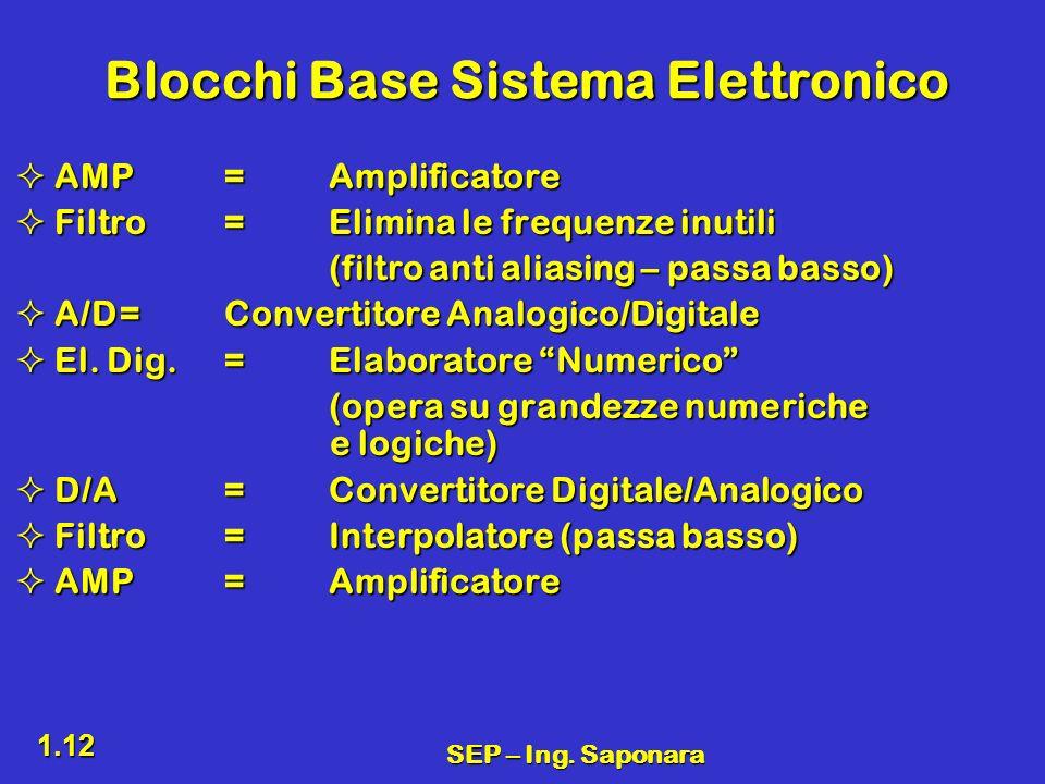 Blocchi Base Sistema Elettronico