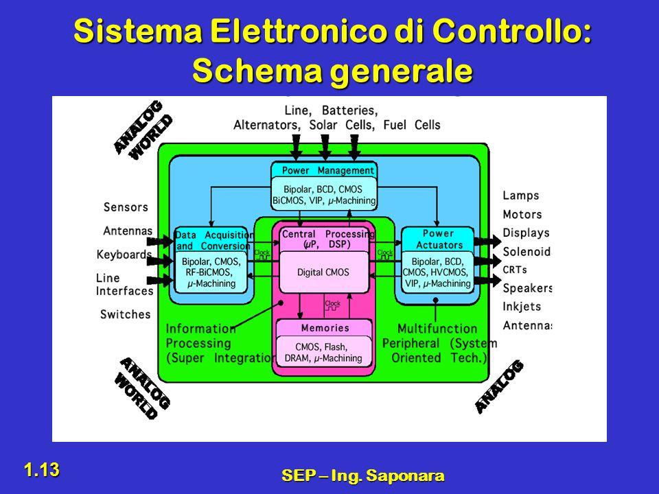 Sistema Elettronico di Controllo: Schema generale