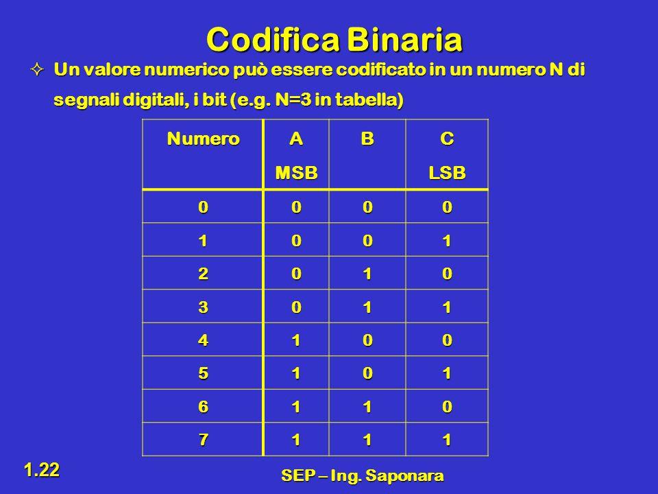 Codifica Binaria Un valore numerico può essere codificato in un numero N di segnali digitali, i bit (e.g. N=3 in tabella)
