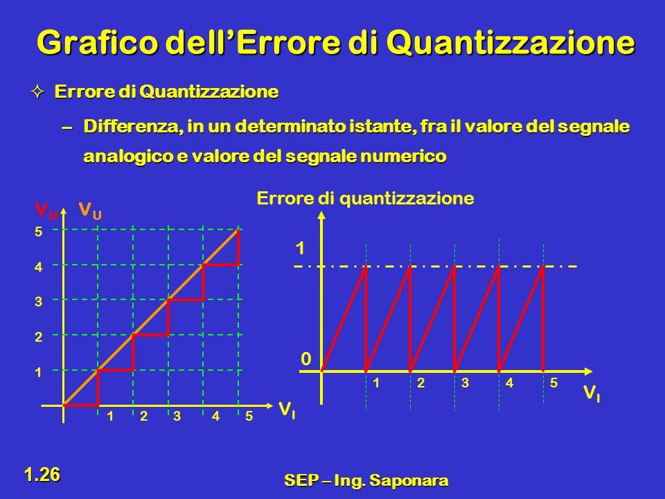 Grafico dell'Errore di Quantizzazione