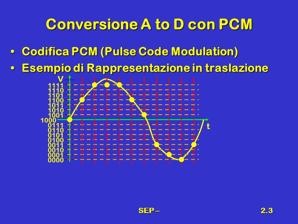 Conversione A to D con PCM