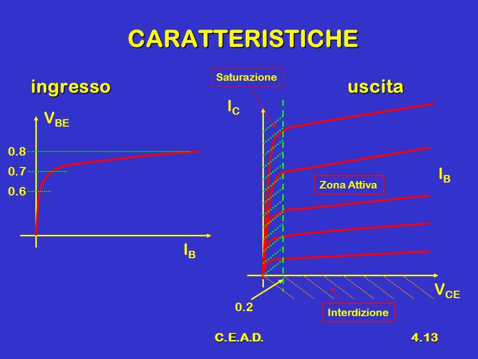 CARATTERISTICHE ingresso uscita IC VBE IB IB VCE 0.8 0.7 0.6 0.2