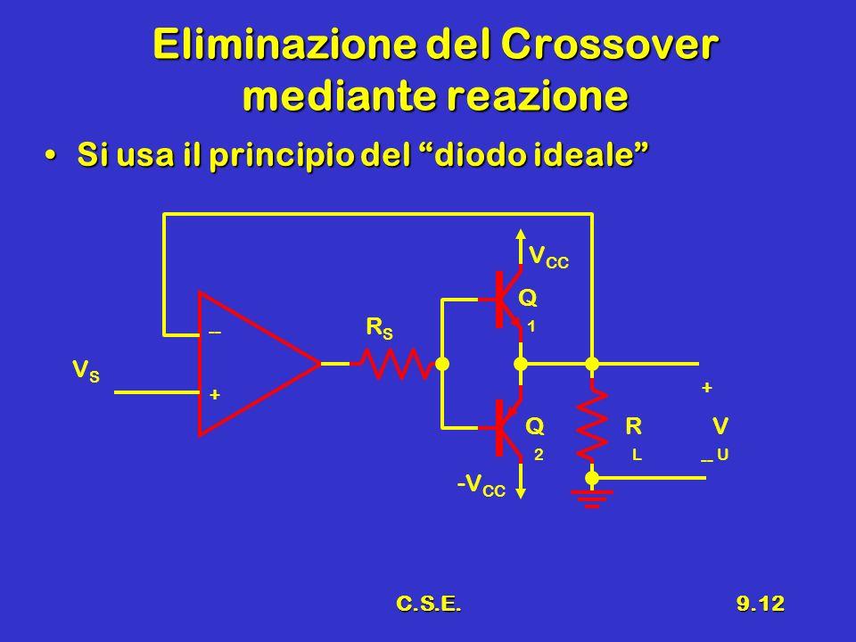 Eliminazione del Crossover mediante reazione