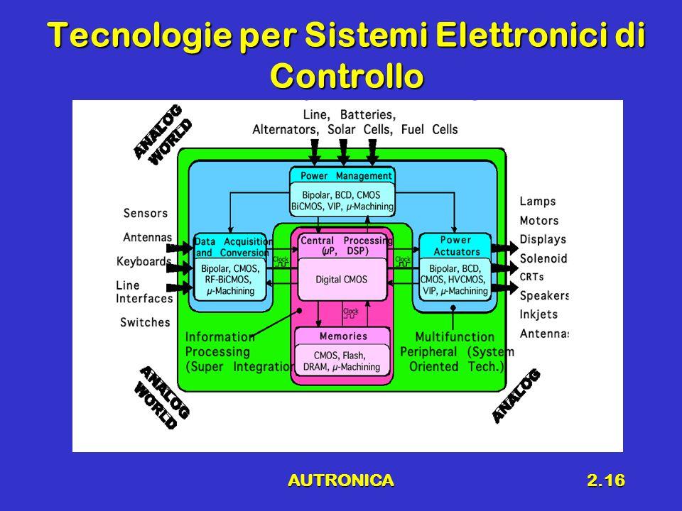 Tecnologie per Sistemi Elettronici di Controllo