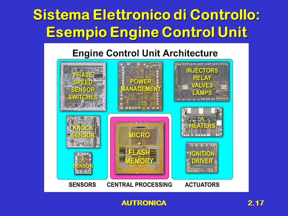Sistema Elettronico di Controllo: Esempio Engine Control Unit