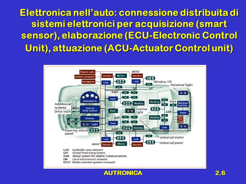 Elettronica nell'auto: connessione distribuita di sistemi elettronici per acquisizione (smart sensor), elaborazione (ECU-Electronic Control Unit), attuazione (ACU-Actuator Control unit)