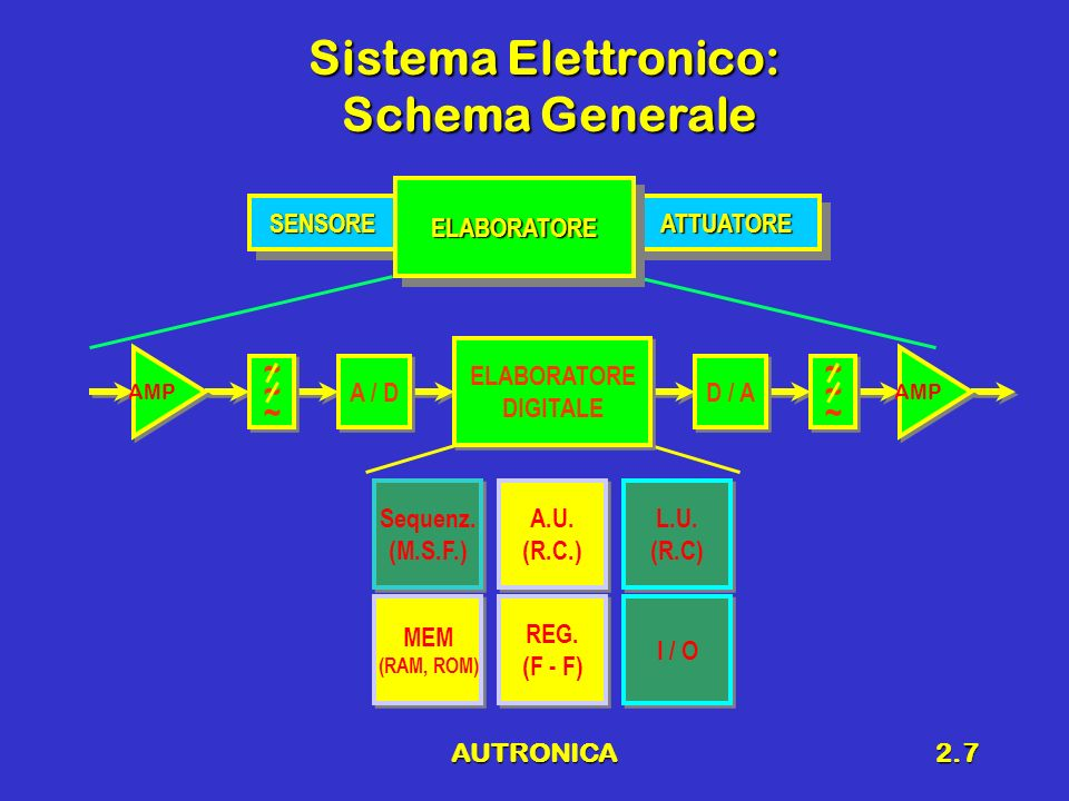 Sistema Elettronico: Schema Generale