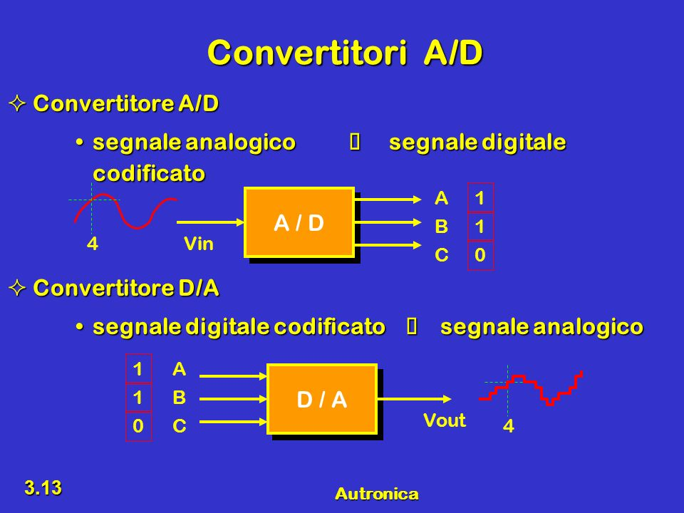 Convertitori A/D Convertitore A/D