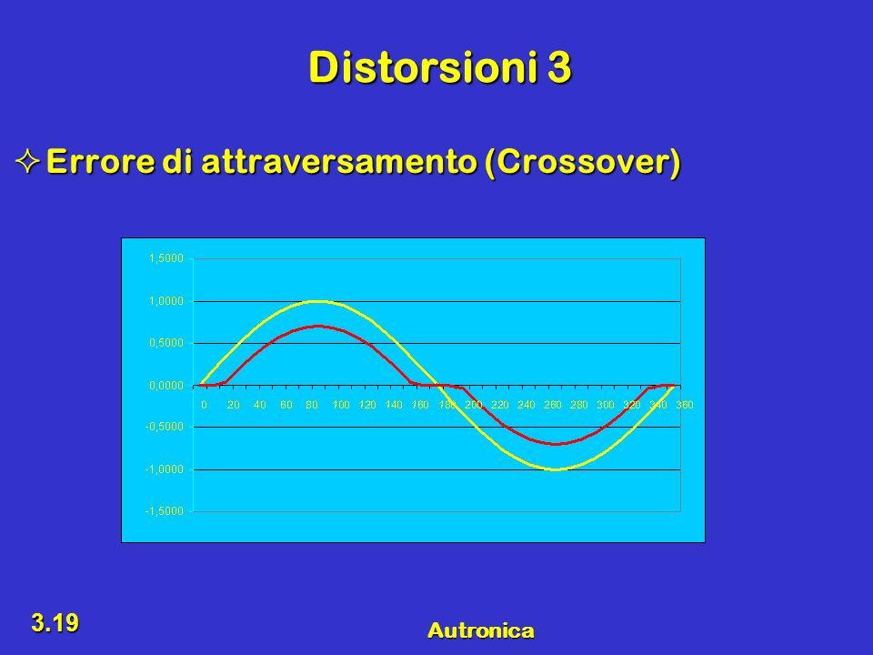 Distorsioni 3 Errore di attraversamento (Crossover)