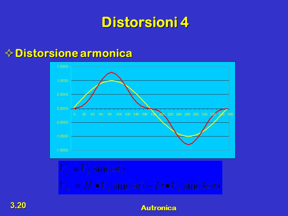 Distorsioni 4 Distorsione armonica