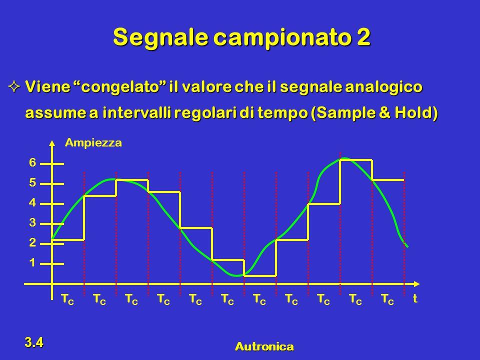 Segnale campionato 2 Viene congelato il valore che il segnale analogico assume a intervalli regolari di tempo (Sample & Hold)