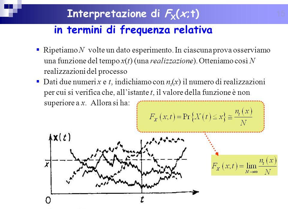 Interpretazione di FX(x;t) in termini di frequenza relativa