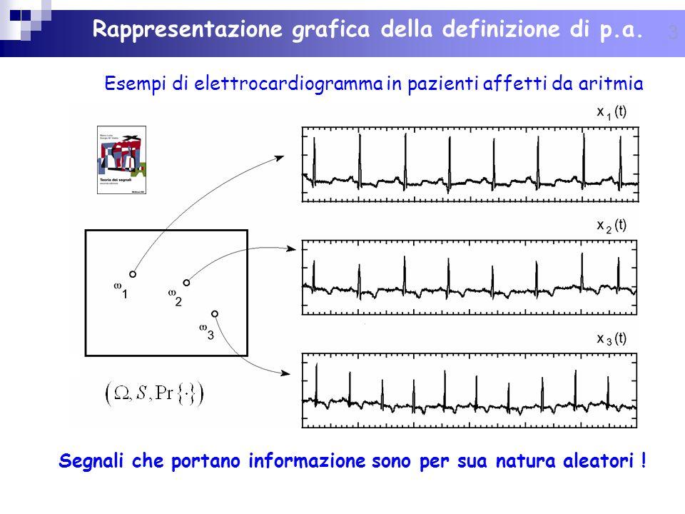 Rappresentazione grafica della definizione di p.a.