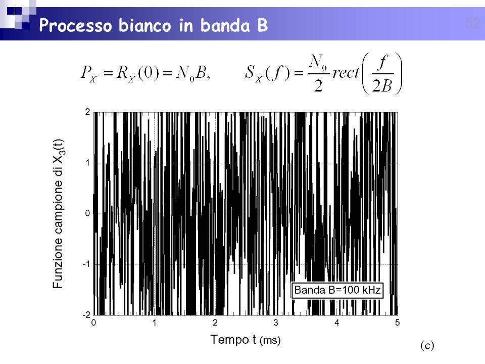 Processo bianco in banda B