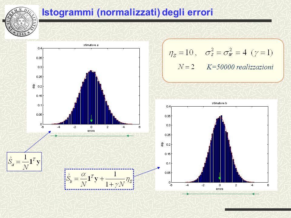 Istogrammi (normalizzati) degli errori