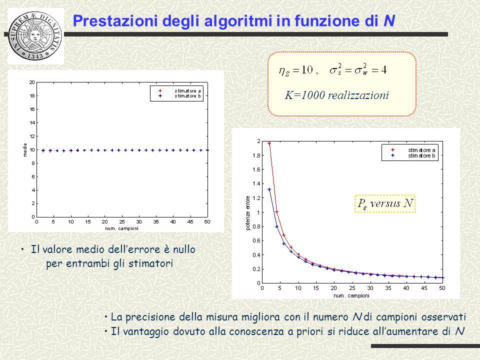 Prestazioni degli algoritmi in funzione di N