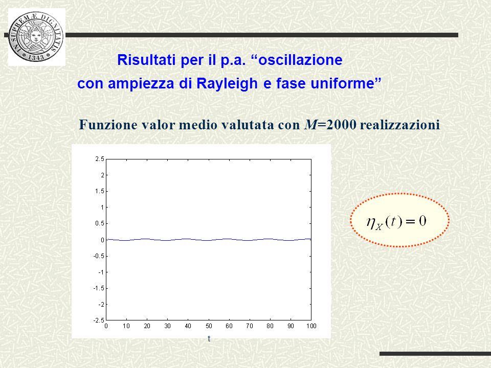 Funzione valor medio valutata con M=2000 realizzazioni